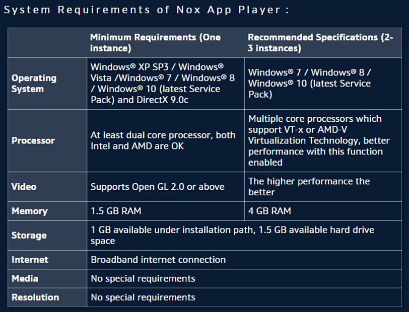 Nox Emulator system requirements